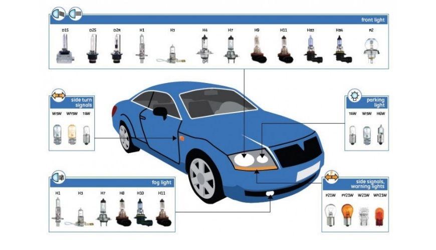 Как правильно выбрать и заменить лампочки в автомобиле?